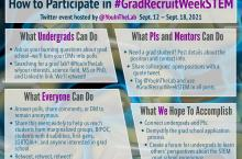 How to Participate in #GradRecruitWeekSTEM Twitter event hosted by @YouInTheLab Sep 12 - Sep 18 2021. What Undergrads Can Do: Ask your burning questions about grad school-we'll turn your DMs into polls. Searching for a grad lab? @YouInTheLab w/your interests, science field, MS or PhD, and LinkedIn link. We'll retweet! What PIs and Mentors Can Do: Need a grad student? Post details about the position and contact info. Share colleagues' open positions with a quote tweet. Tag @YouInTheLab and use #GradRecruitW